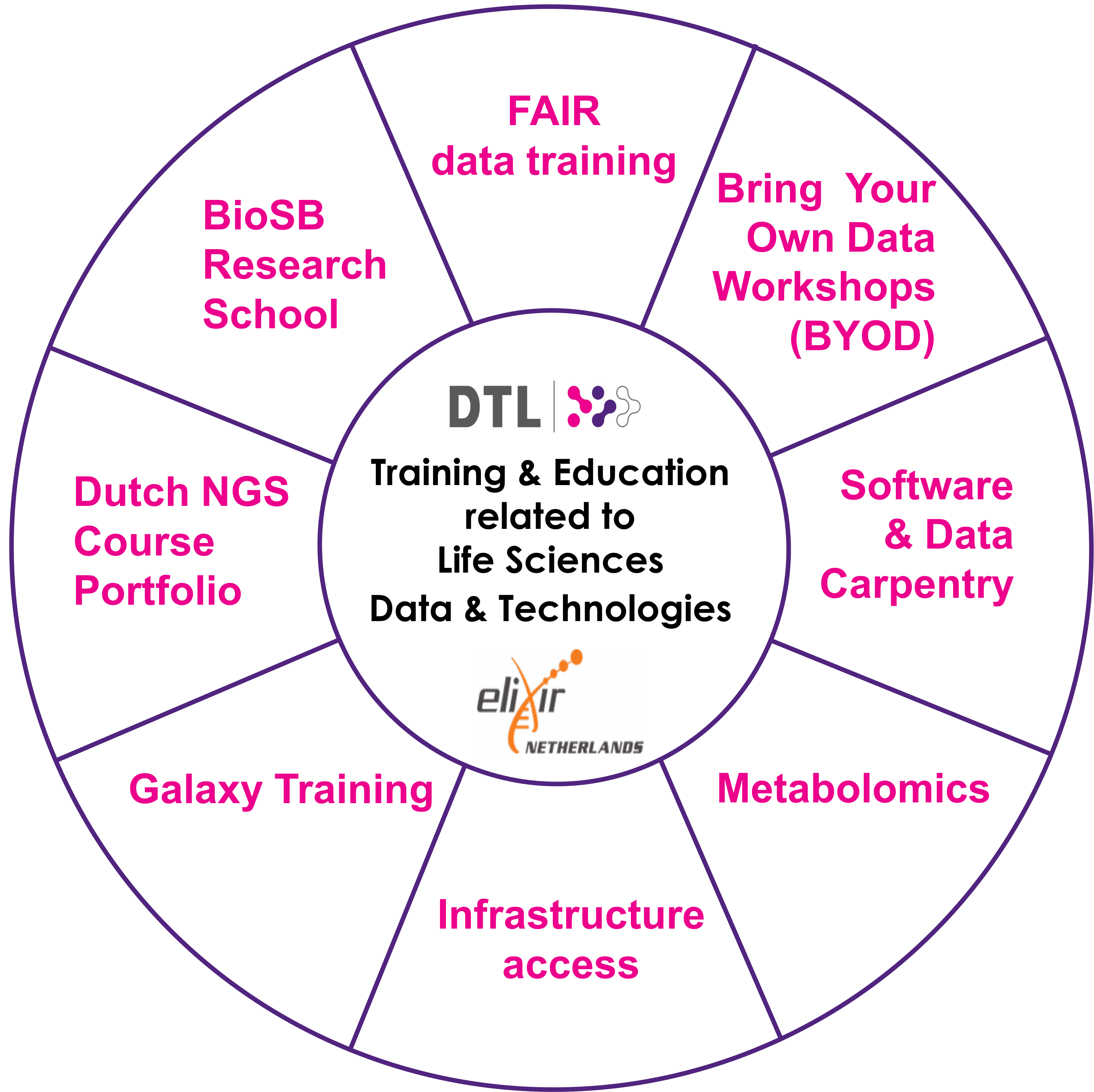 data-related-training