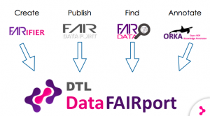 FAIR Data technology