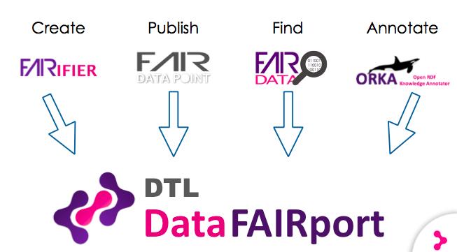 Find FAIR Data tools - Dutch Techcentre for Life Sciences
